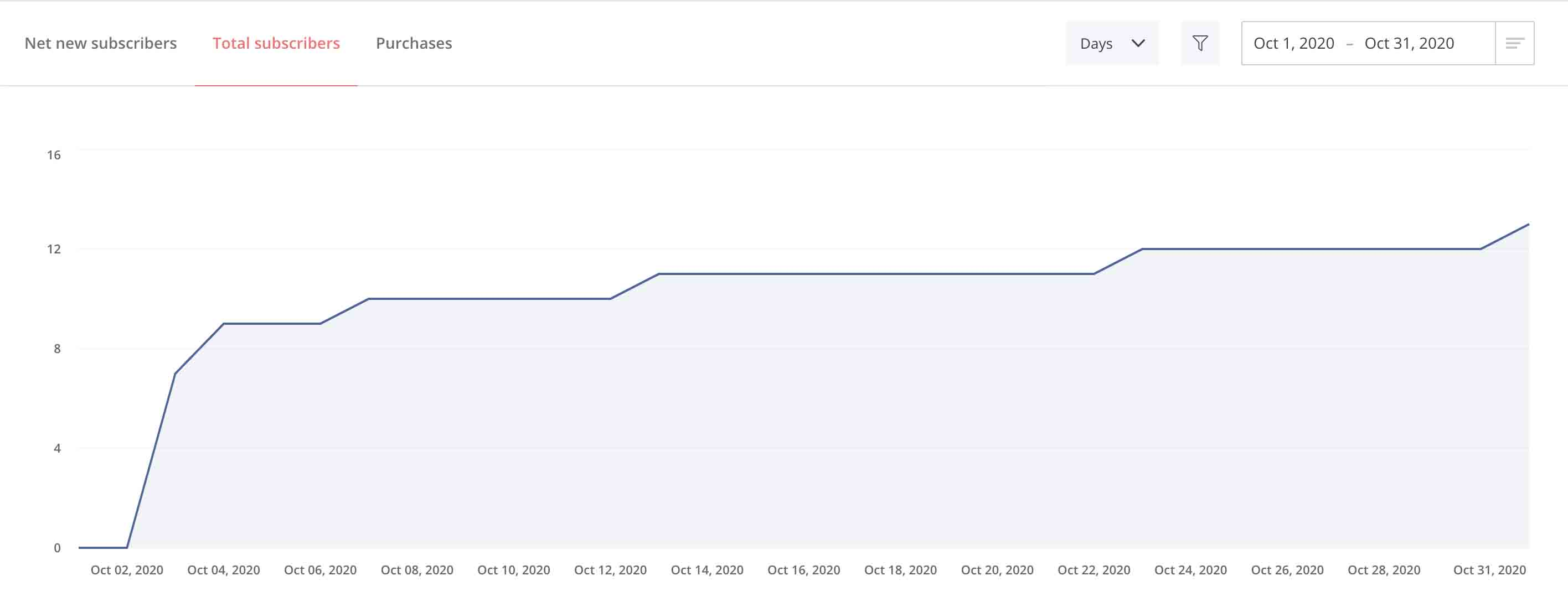 Line graph of total subscribers from October 1 through October 31, 2020.